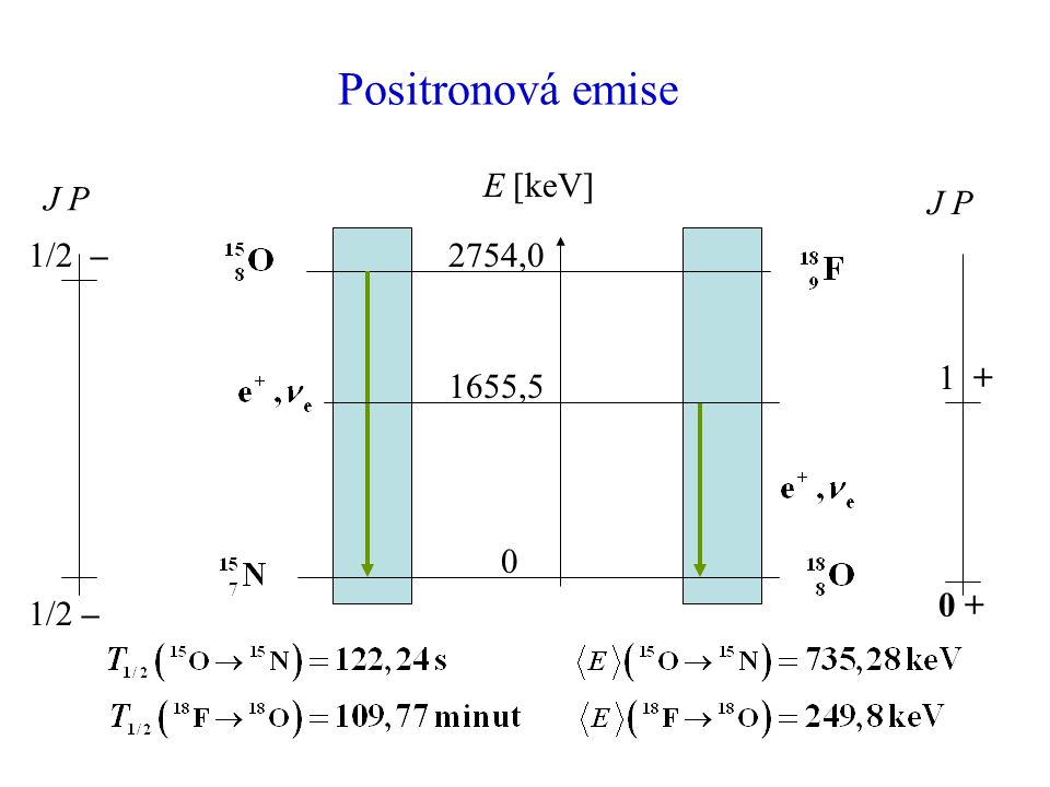 Positronová emise E [keV] J P 1/2 – 1/2 – 2754,0 1655,5 1 + 0 +